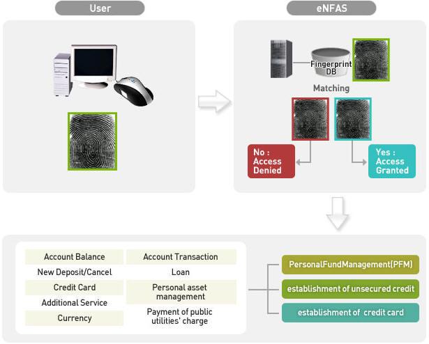 e-Commerce Solution biometrics ecommerce & Internet