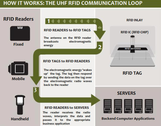 UHF RFID reader long range Antenna UHF active Passive outdoor