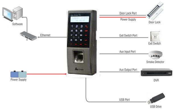 Fingkey Access Plus Nitgen Access Control Time Attendance