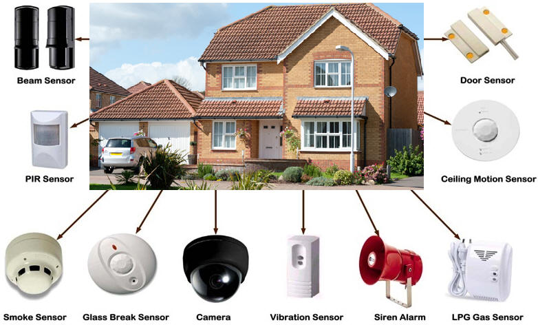 Property protection Security System Solution adopt RFID Biometric ...