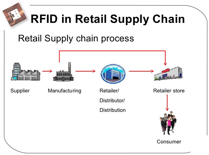 applications of rfid in supply chains The use of technology in supply chain management greatly increases your  4 uses of technology to improve supply chain  radio frequency identification .
